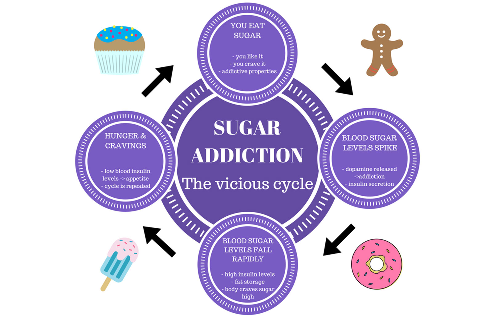MihaPower personal training sugar cravings